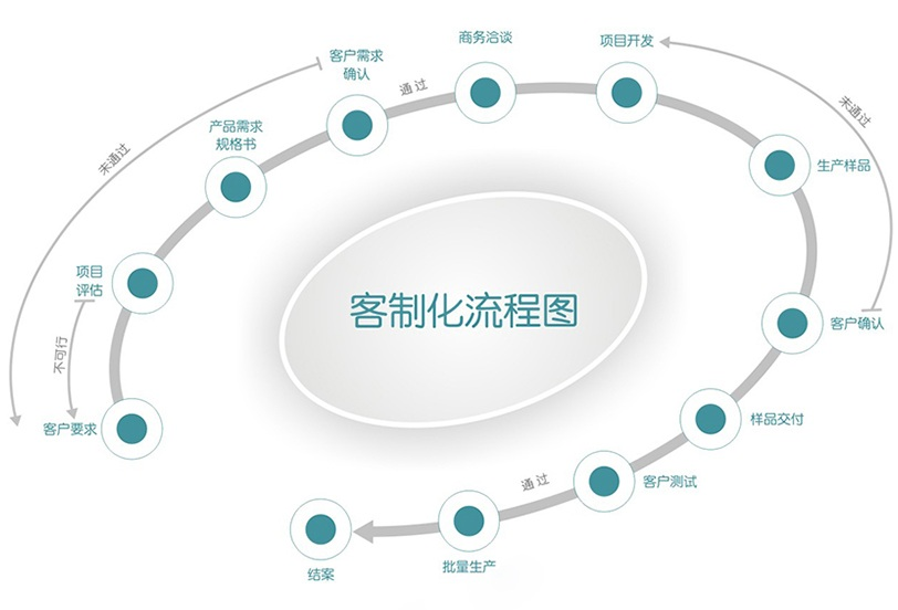 方案定制介绍_行业应用_解决方案定制-SMARTPCBA.COM